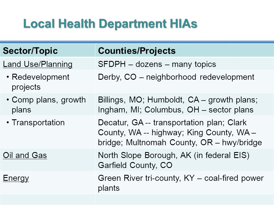 Local Health Department HIAs Sector/TopicCounties/Projects Land Use/PlanningSFDPH – dozens – many topics Redevelopment projects Derby, CO – neighborhood redevelopment Comp plans, growth plans Billings, MO; Humboldt, CA – growth plans; Ingham, MI; Columbus, OH – sector plans TransportationDecatur, GA -- transportation plan; Clark County, WA -- highway; King County, WA – bridge; Multnomah County, OR – hwy/bridge Oil and GasNorth Slope Borough, AK (in federal EIS) Garfield County, CO EnergyGreen River tri-county, KY – coal-fired power plants