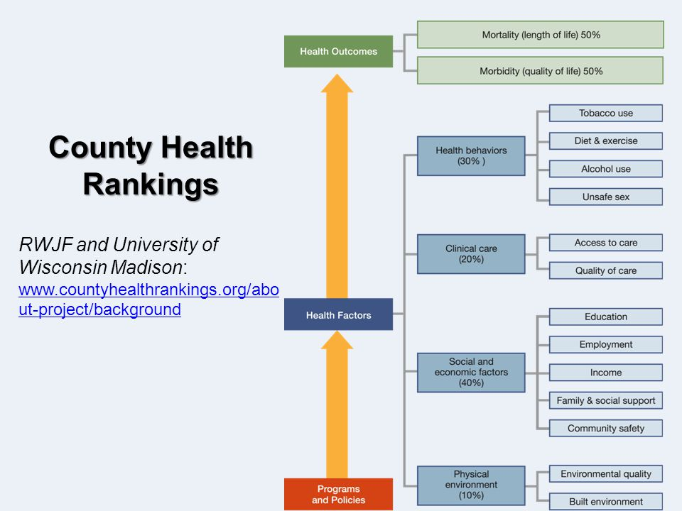 County Health Rankings RWJF and University of Wisconsin Madison: www.countyhealthrankings.org/abo ut-project/background www.countyhealthrankings.org/abo ut-project/background