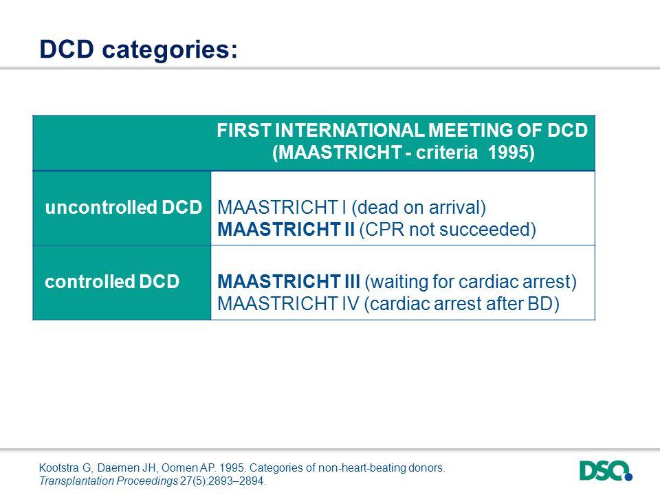 FIRST INTERNATIONAL MEETING OF DCD (MAASTRICHT - criteria 1995) uncontrolled DCDMAASTRICHT I (dead on arrival) MAASTRICHT II (CPR not succeeded) controlled DCDMAASTRICHT III (waiting for cardiac arrest) MAASTRICHT IV (cardiac arrest after BD) DCD categories: Kootstra G, Daemen JH, Oomen AP.