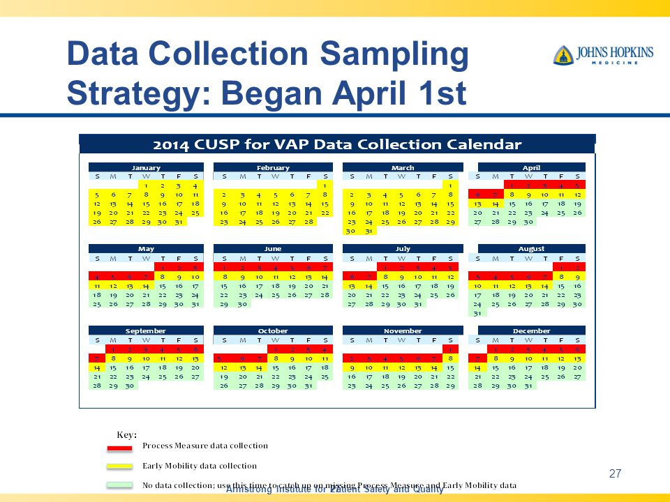 Data Collection Sampling Strategy: Began April 1st Armstrong Institute for Patient Safety and Quality 27