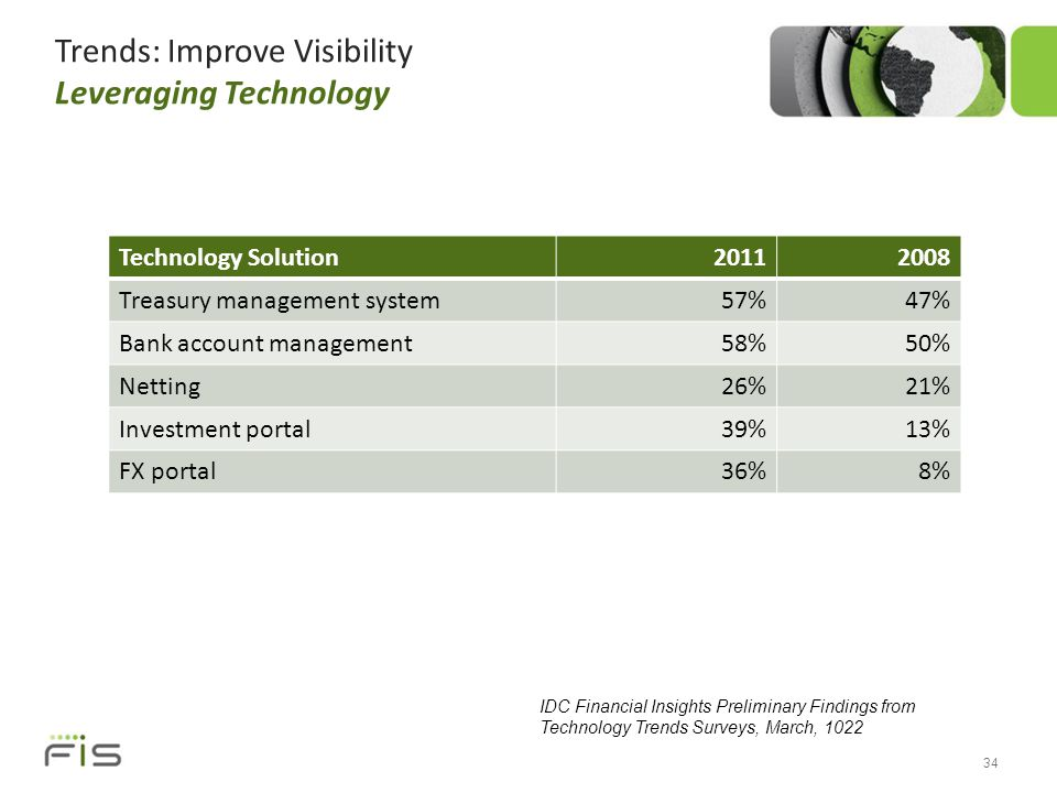 Trends: Improve Visibility Leveraging Technology Technology Solution20112008 Treasury management system57%47% Bank account management58%50% Netting26%21% Investment portal39%13% FX portal36%8% 34 IDC Financial Insights Preliminary Findings from Technology Trends Surveys, March, 1022