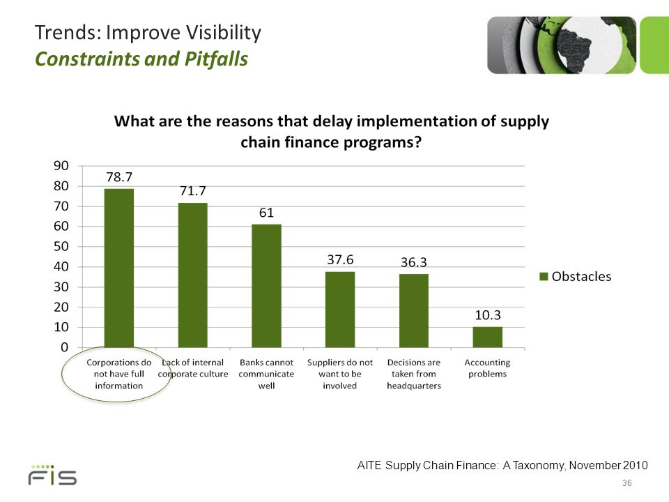 Trends: Improve Visibility Constraints and Pitfalls 36 AITE Supply Chain Finance: A Taxonomy, November 2010