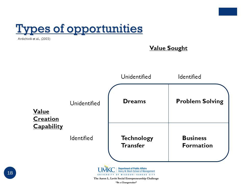 Types of opportunities Unidentified Value Sought Identified Unidentified Value Creation Capability Ardichivili et al., (2003) Identified DreamsProblem