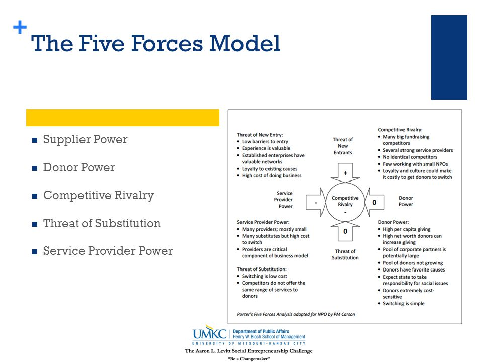 + The Five Forces Model Supplier Power Donor Power Competitive Rivalry Threat of Substitution Service Provider Power