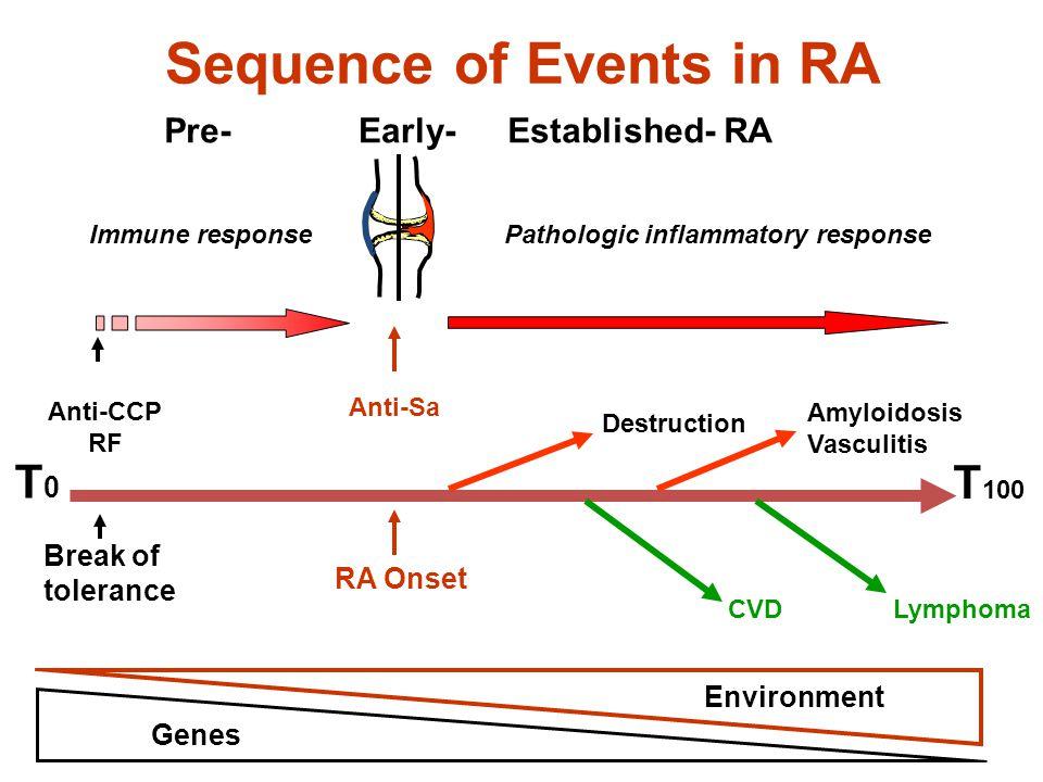 Sequence of Events in RA Immune responsePathologic inflammatory response T 100 LymphomaCVD Destruction Amyloidosis Vasculitis T0T0 Pre-Early-Establish