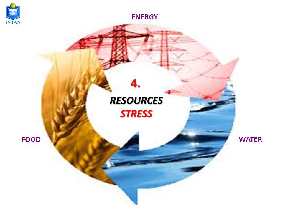 RESOURCESSTRESS WATER ENERGY FOOD 4.