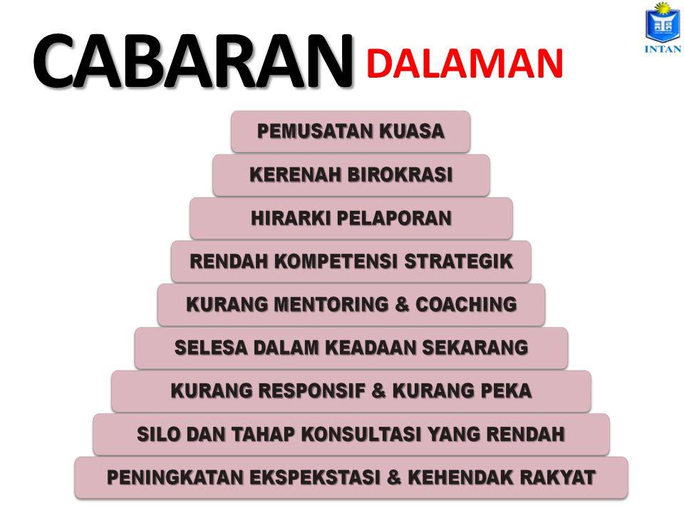 CABARAN DALAMAN