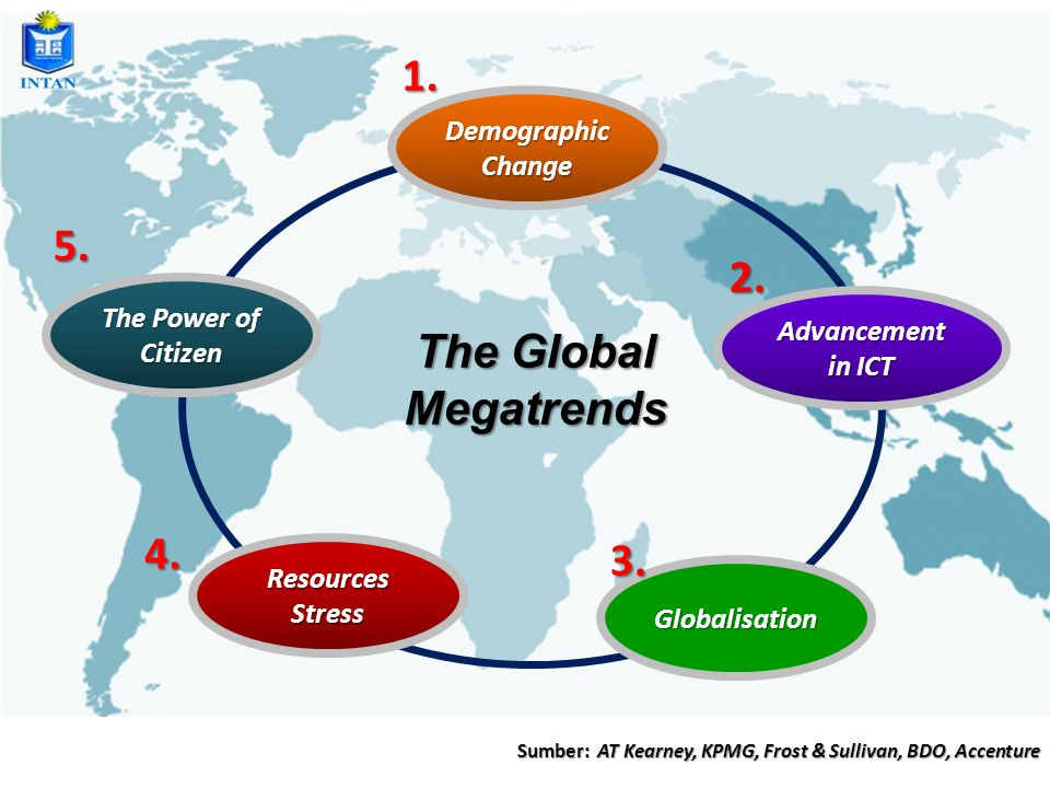 Demographic Change Advancement in ICT The Power of Citizen Globalisation The Global Megatrends Sumber: AT Kearney, KPMG, Frost & Sullivan, BDO, Accenture Resources Stress 1.