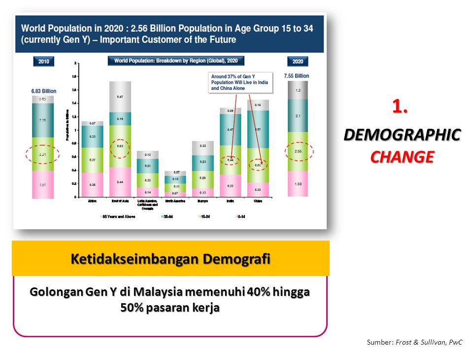 Golongan Gen Y di Malaysia memenuhi 40% hingga 50% pasaran kerja Sumber: Frost & Sullivan, PwC Ketidakseimbangan Demografi DEMOGRAPHICCHANGE 1.