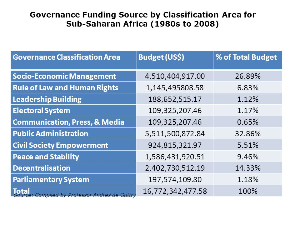 Governance Classification AreaBudget (US$)% of Total Budget Socio-Economic Management4,510,404,917.0026.89% Rule of Law and Human Rights1,145,495808.586.83% Leadership Building188,652,515.171.12% Electoral System109,325,207.461.17% Communication, Press, & Media109,325,207.460.65% Public Administration5,511,500,872.8432.86% Civil Society Empowerment924,815,321.975.51% Peace and Stability1,586,431,920.519.46% Decentralisation2,402,730,512.1914.33% Parliamentary System197,574,109.801.18% Total16,772,342,477.58100% Governance Funding Source by Classification Area for Sub-Saharan Africa (1980s to 2008) Source: Compiled by Professor Andres de Guttry
