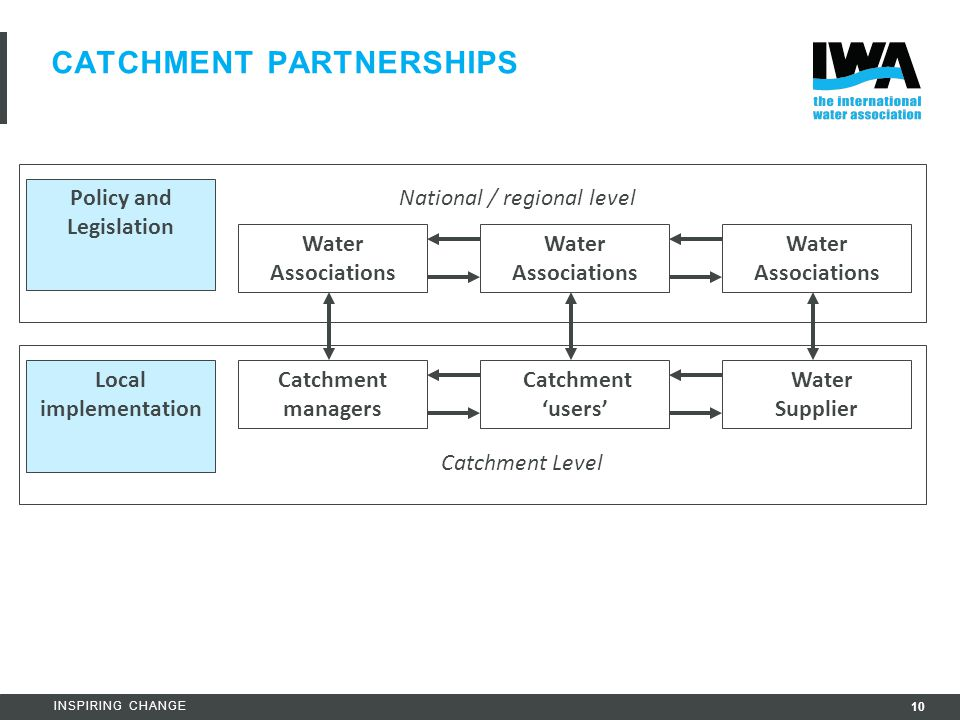 10 INSPIRING CHANGE CATCHMENT PARTNERSHIPS Water Associations Water Supplier Catchment 'users' Catchment managers Policy and Legislation Local impleme