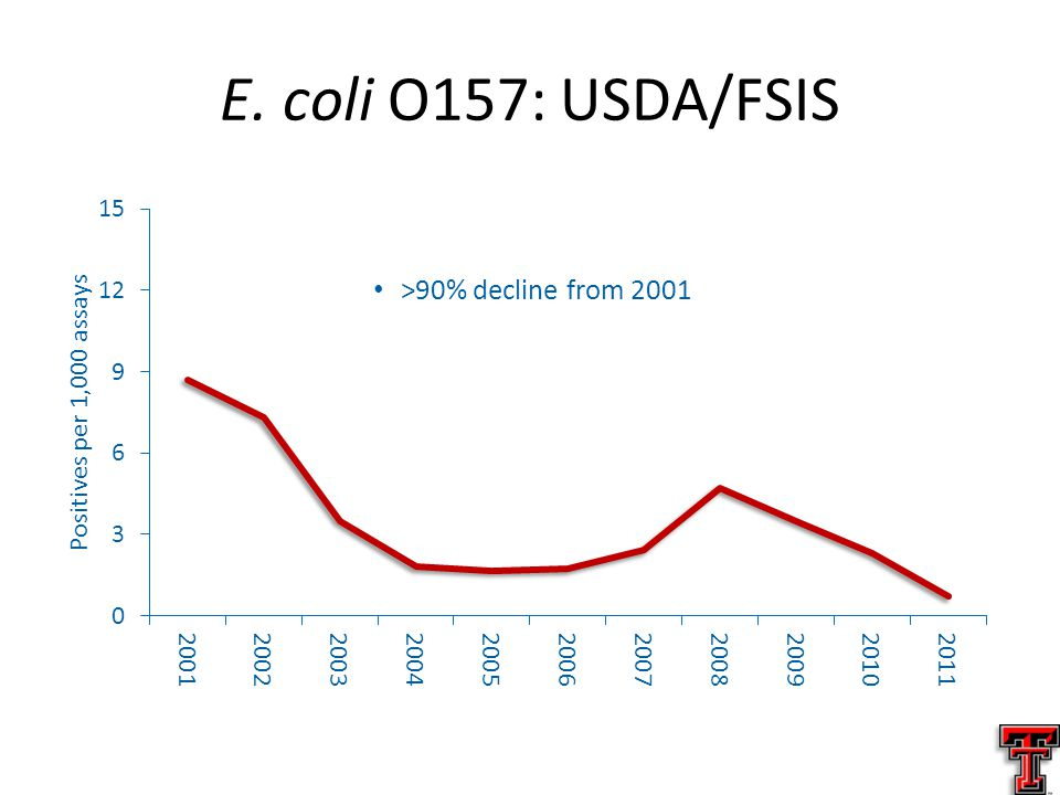 E. coli O157: USDA/FSIS >90% decline from 2001