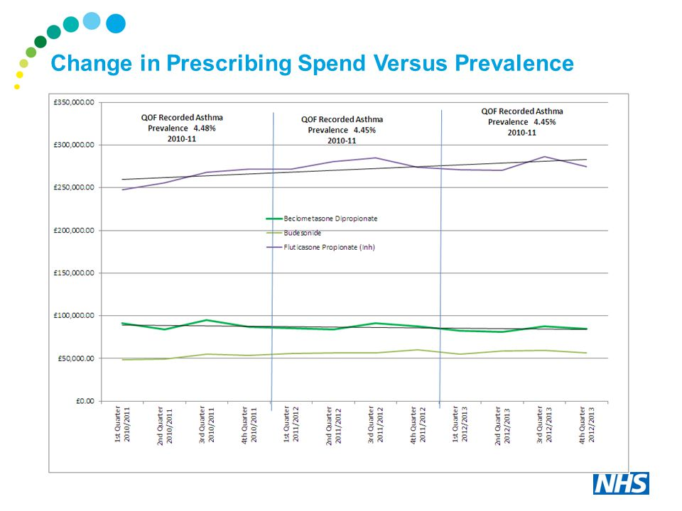 Change in Prescribing Spend Versus Prevalence