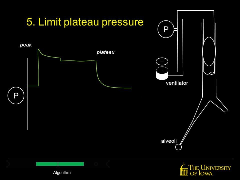 peak plateau P P alveoli ventilator 5. Limit plateau pressure Algorithm