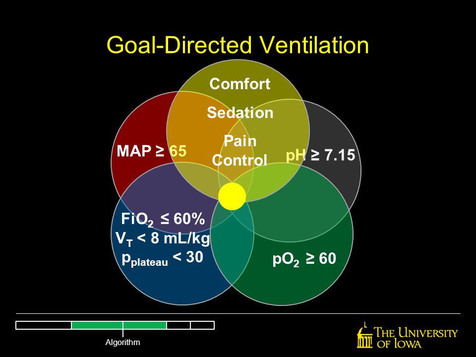 Goal-Directed Ventilation MAP ≥ 65 pH ≥ 7.15 FiO 2 ≤ 60% V T < 8 mL/kg p plateau < 30 pO 2 ≥ 60 Comfort Sedation Pain Control Algorithm