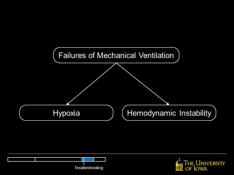 Failures of Mechanical Ventilation HypoxiaHemodynamic Instability Troubleshooting