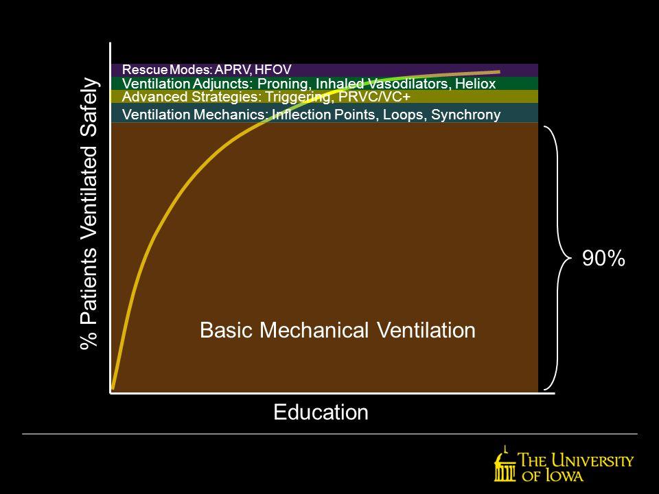 Basic Mechanical Ventilation Ventilation Mechanics: Inflection Points, Loops, Synchrony Advanced Strategies: Triggering, PRVC/VC+ Ventilation Adjuncts