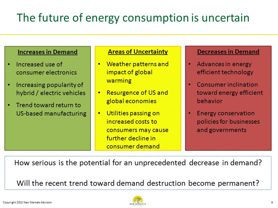 The future of energy consumption is uncertain Copyright 2013 New Markets Advisors6 Increases in Demand Increased use of consumer electronics Increasin