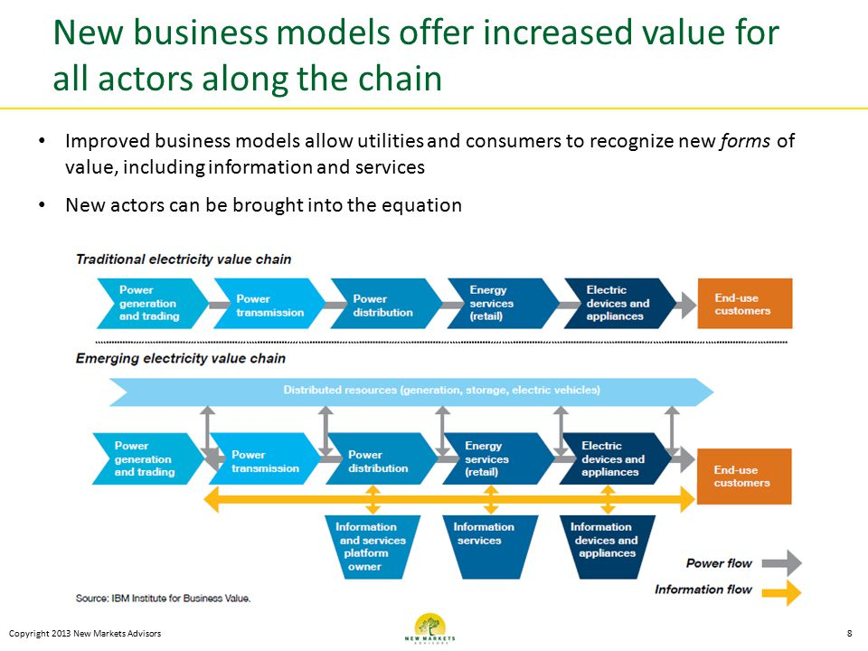 New business models offer increased value for all actors along the chain Copyright 2013 New Markets Advisors8 Improved business models allow utilities