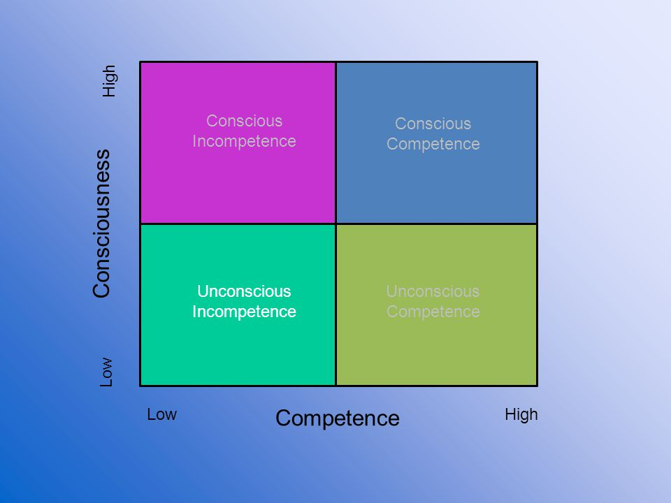 Competence Consciousness Low High Unconscious Incompetence Conscious Incompetence Conscious Competence Unconscious Competence