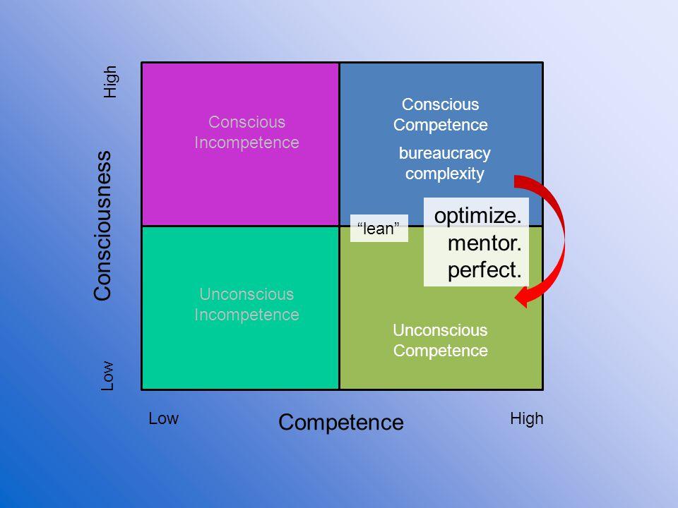 Competence Consciousness Low High Unconscious Incompetence Conscious Incompetence Conscious Competence Unconscious Competence bureaucracy complexity o
