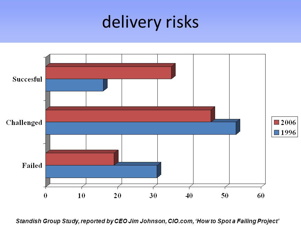 delivery risks Standish Group Study, reported by CEO Jim Johnson, CIO.com, 'How to Spot a Failing Project'
