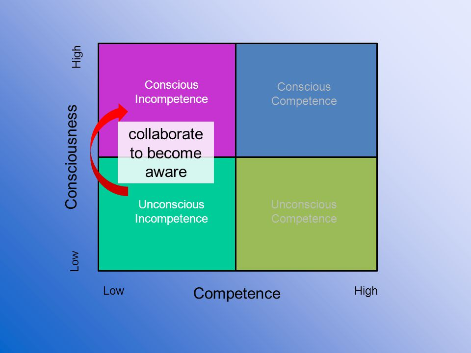 Competence Consciousness Low High Unconscious Incompetence Conscious Incompetence Conscious Competence Unconscious Competence collaborate to become aw
