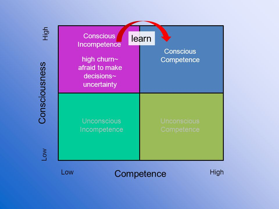 Competence Consciousness Low High Unconscious Incompetence Conscious Incompetence Conscious Competence Unconscious Competence learn high churn~ afraid