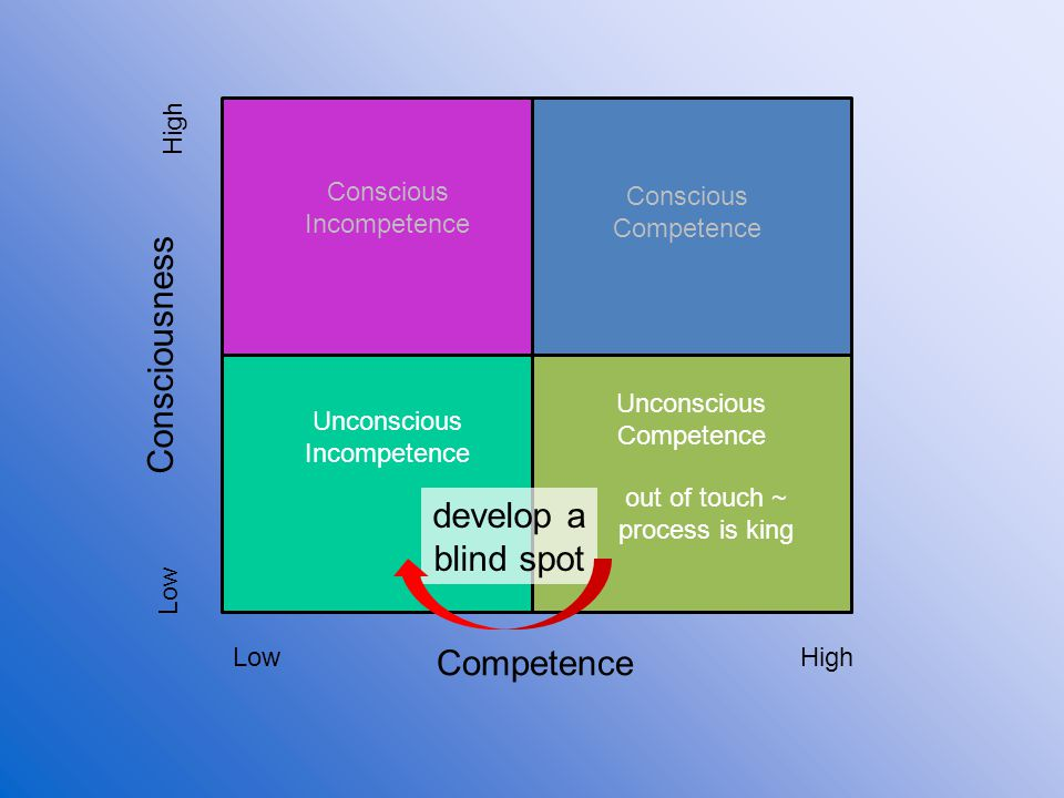 Competence Consciousness Low High Unconscious Incompetence Conscious Incompetence Conscious Competence Unconscious Competence out of touch ~ process is king develop a blind spot