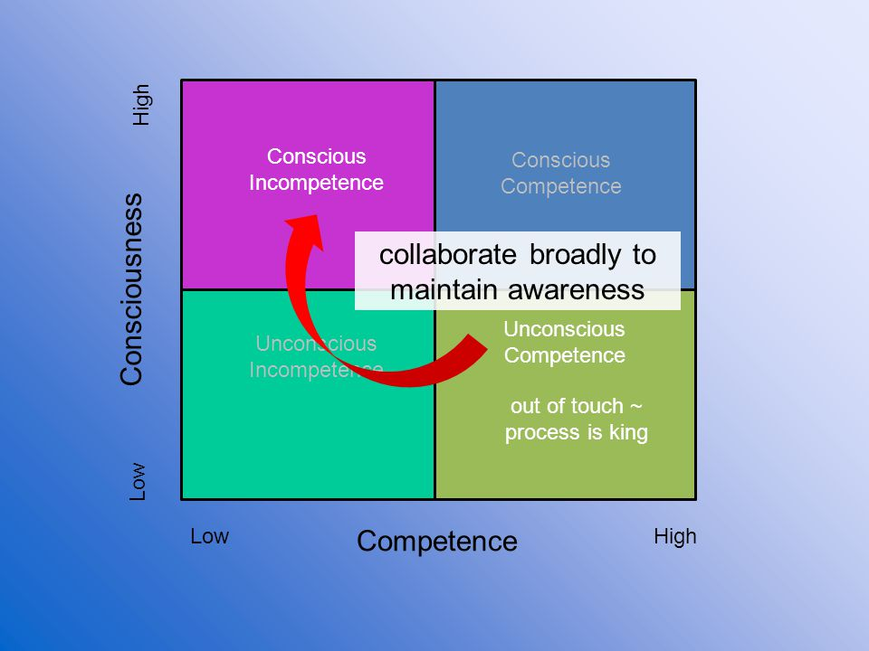 Competence Consciousness Low High Unconscious Incompetence Conscious Incompetence Conscious Competence Unconscious Competence out of touch ~ process is king collaborate broadly to maintain awareness
