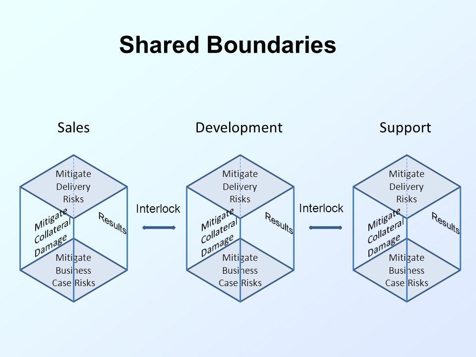 Shared Boundaries Mitigate Delivery Risks Mitigate Business Case Risks Mitigate Delivery Risks Mitigate Business Case Risks Mitigate Delivery Risks Mi