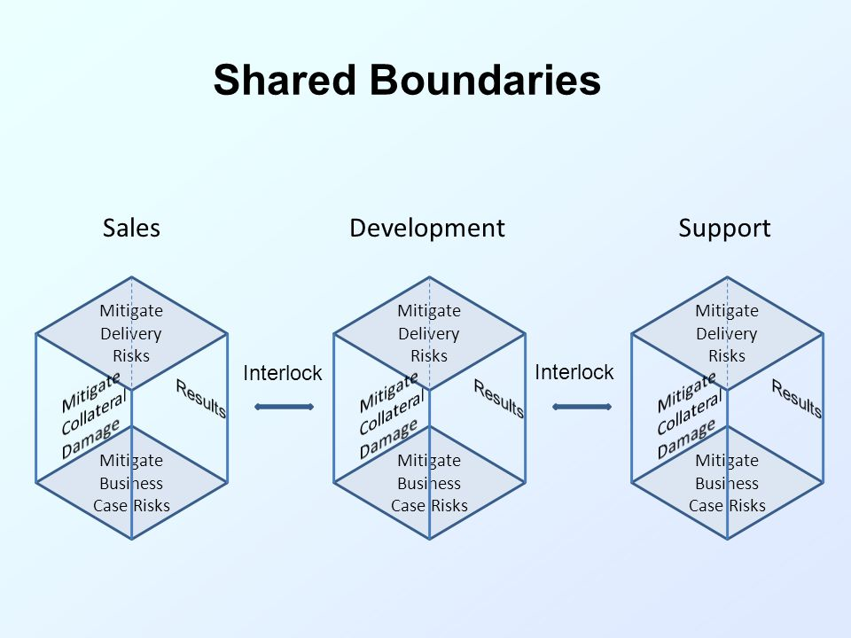 Shared Boundaries Mitigate Delivery Risks Mitigate Business Case Risks Mitigate Delivery Risks Mitigate Business Case Risks Mitigate Delivery Risks Mitigate Business Case Risks Interlock DevelopmentSalesSupport