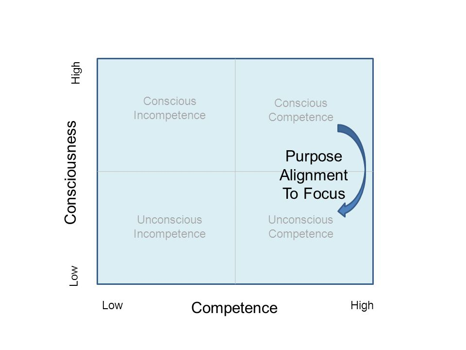 Competence Consciousness Low High Unconscious Incompetence Conscious Incompetence Conscious Competence Unconscious Competence Purpose Alignment To Focus