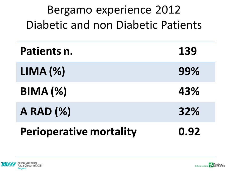 Bergamo experience 2012 Diabetic and non Diabetic Patients Patients n.139 LIMA (%)99% BIMA (%)43% A RAD (%)32% Perioperative mortality0.92