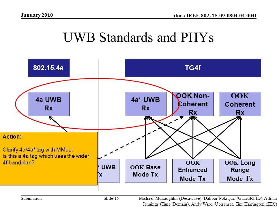 doc.: IEEE 802. 15-09-0804-04-004f Submission UWB Standards and PHYs Slide 15 802.15.4a 4a UWB Rx TG4f 4a* UWB Rx OOK Non- Coherent Rx OOK Coherent Rx