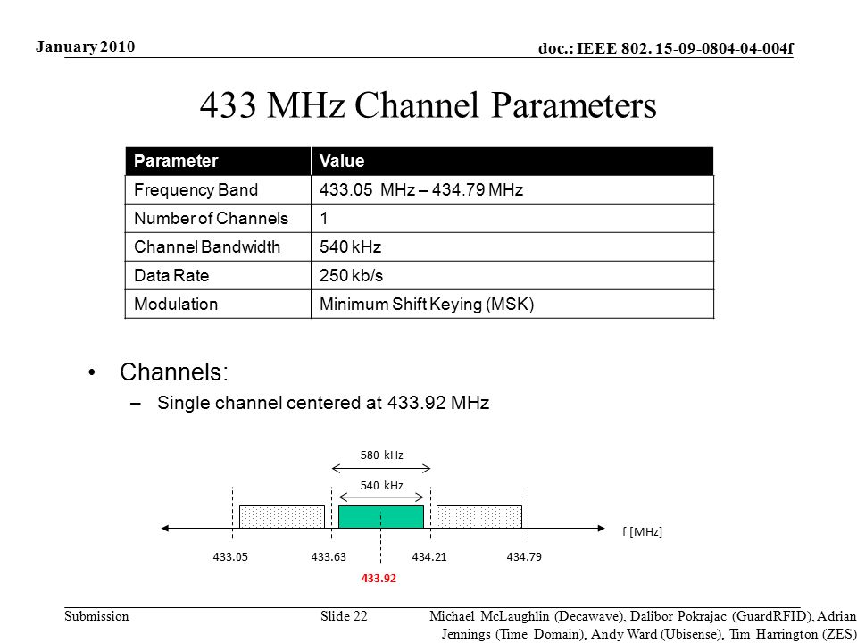 doc.: IEEE 802. 15-09-0804-04-004f Submission 433 MHz Channel Parameters ParameterValue Frequency Band433.05 MHz – 434.79 MHz Number of Channels1 Chan