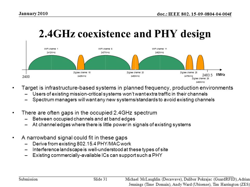 doc.: IEEE 802. 15-09-0804-04-004f Submission Slide 31 2.4GHz coexistence and PHY design Target is infrastructure-based systems in planned frequency,