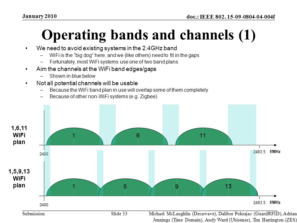 doc.: IEEE 802. 15-09-0804-04-004f Submission Slide 33 Operating bands and channels (1) We need to avoid existing systems in the 2.4GHz band –WiFi is