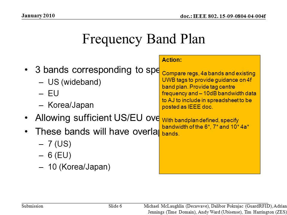 doc.: IEEE 802. 15-09-0804-04-004f Submission Frequency Band Plan 3 bands corresponding to spectrum regulations in –US (wideband) –EU –Korea/Japan All
