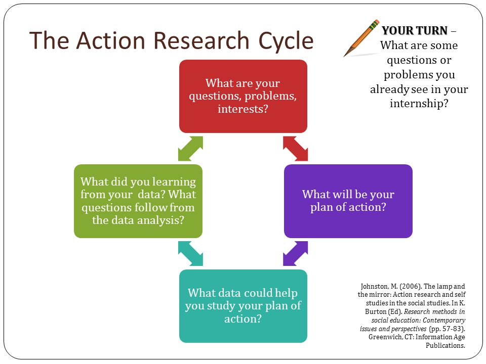 The Action Research Cycle What are your questions, problems, interests.