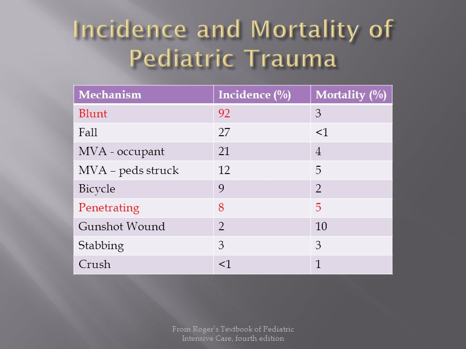 MechanismIncidence (%)Mortality (%) Blunt923 Fall27<1 MVA - occupant214 MVA – peds struck125 Bicycle92 Penetrating85 Gunshot Wound210 Stabbing33 Crush<11 From Roger's Textbook of Pediatric Intensive Care, fourth edition
