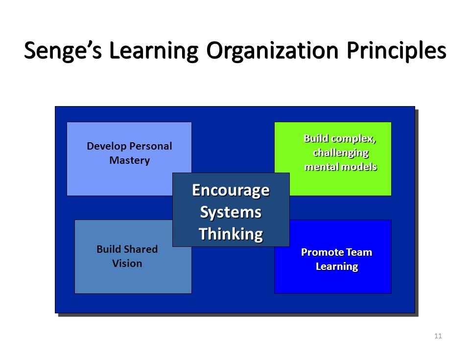 Senge's Learning Organization Principles Develop Personal Mastery Build Shared Vision Build complex, challenging mental models Promote Team Learning EncourageSystemsThinking 11