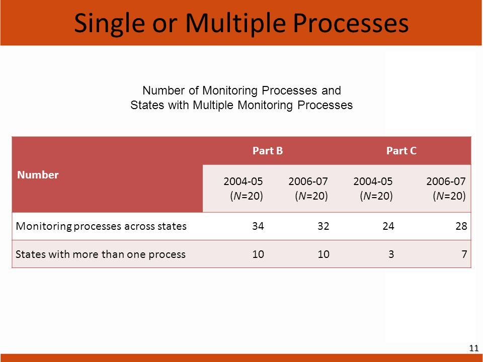 Single or Multiple Processes Number of Monitoring Processes and States with Multiple Monitoring Processes Number Part BPart C 2004-05 (N=20) 2006-07 (N=20) 2004-05 (N=20) 2006-07 (N=20) Monitoring processes across states34322428 States with more than one process10 37 11