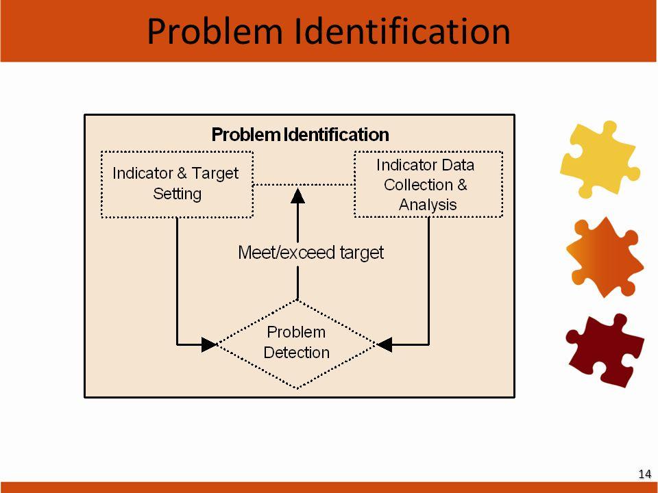 Problem Identification14