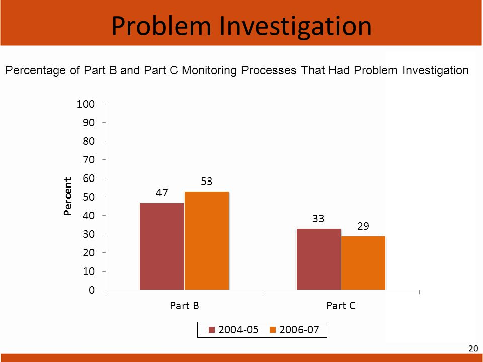 Problem Investigation Percentage of Part B and Part C Monitoring Processes That Had Problem Investigation 20