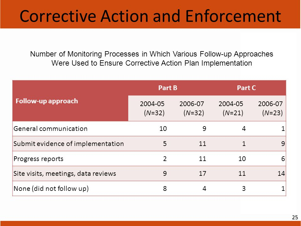 25 Follow-up approach Part BPart C 2004-05 (N=32) 2006-07 (N=32) 2004-05 (N=21) 2006-07 (N=23) General communication10941 Submit evidence of implementation51119 Progress reports211106 Site visits, meetings, data reviews9171114 None (did not follow up)8431 Corrective Action and Enforcement Number of Monitoring Processes in Which Various Follow-up Approaches Were Used to Ensure Corrective Action Plan Implementation