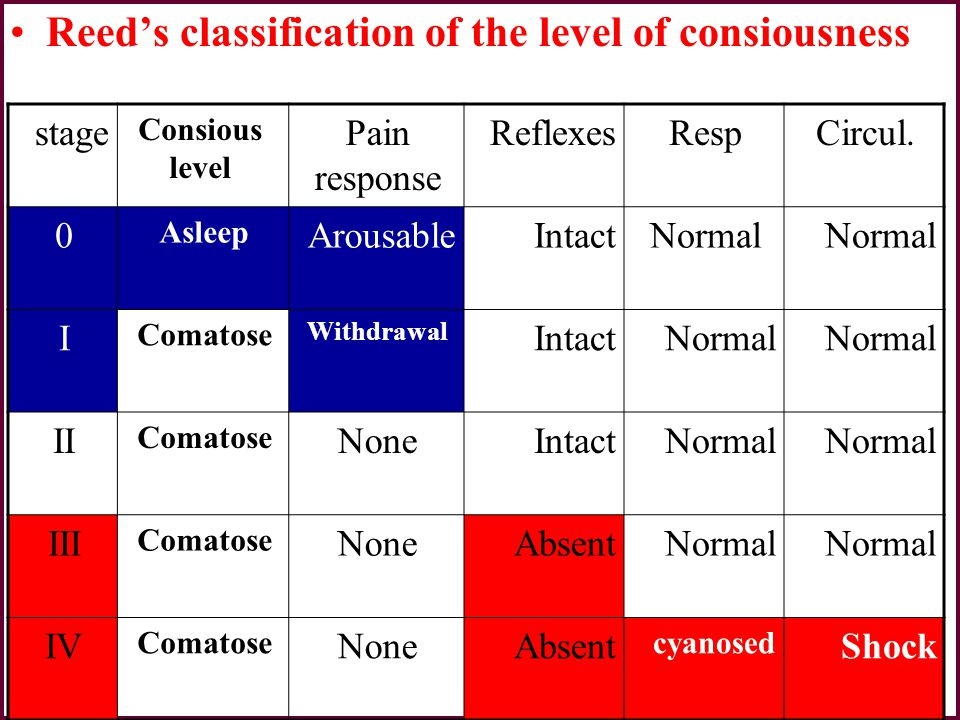 Reed's classification of the level of consiousness Circul.RespReflexesPain response Consious level stage Normal IntactArousable Asleep 0 Normal Intact
