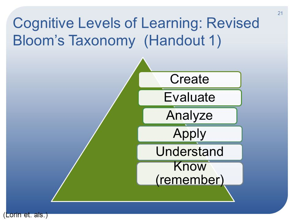 Cognitive Levels of Learning: Revised Bloom's Taxonomy (Handout 1) CreateEvaluateAnalyzeApplyUnderstand Know (remember) 21 (Lorin et. als.)