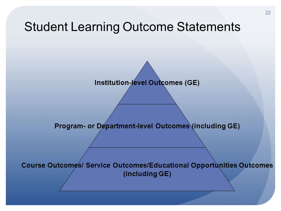 Student Learning Outcome Statements Institution-level Outcomes (GE) Program- or Department-level Outcomes (including GE) Course Outcomes/ Service Outc