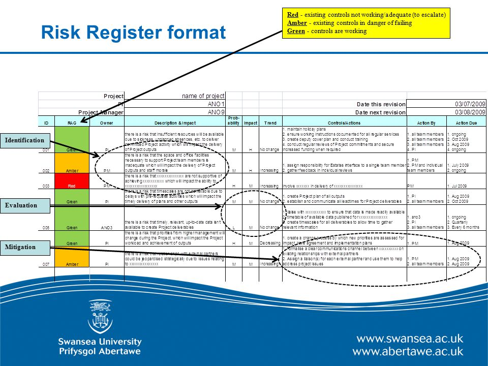Risk Register format Red - existing controls not working/adequate (to escalate) Amber - existing controls in danger of failing Green - controls are wo